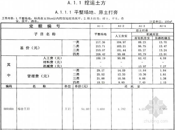 [广东]2010版建筑装饰工程综合定额识读与应用(实操讲义51页)
