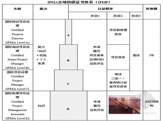 国外工程项目管理相关情况介绍