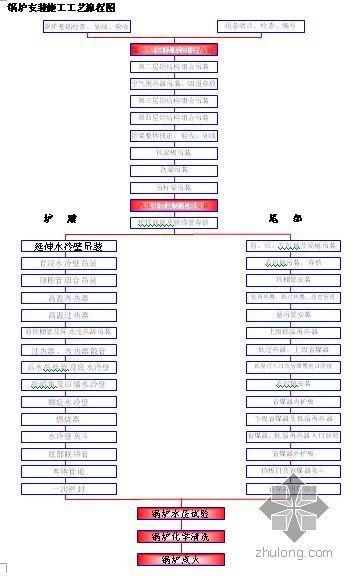 河南商丘某电厂施工组织设计(2×600MW)