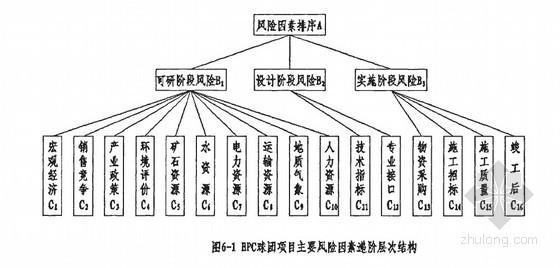 [硕士]钢铁设计院EPC总承包项目风险管理研究[2010]