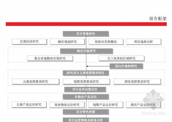 浙江象山房地产项目产品定位及策划报告(297页)