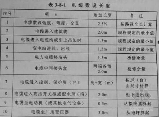 [最新]2013版电力建设工程预算定额(电气及通信工程)应用精讲(附案例分析120页)