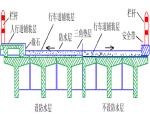 任务9桥跨结构施工之桥面系施工