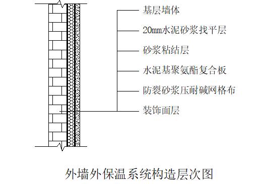 聚氨酯复合板外墙外保温系统施工方案