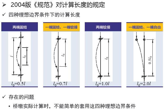 权威解读:《2018版公路钢筋混凝土及预应力混凝土桥涵设计规范》_69