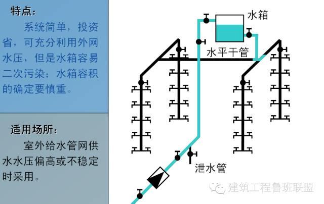 建筑给排水常用的6种给水方式和3种排水方式_6