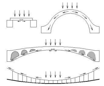 结构设计师:计算软件成为大展身手的利器还是装饰门面的挡箭牌