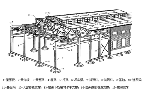 单层轻钢结构工业厂房设计(word,40页)