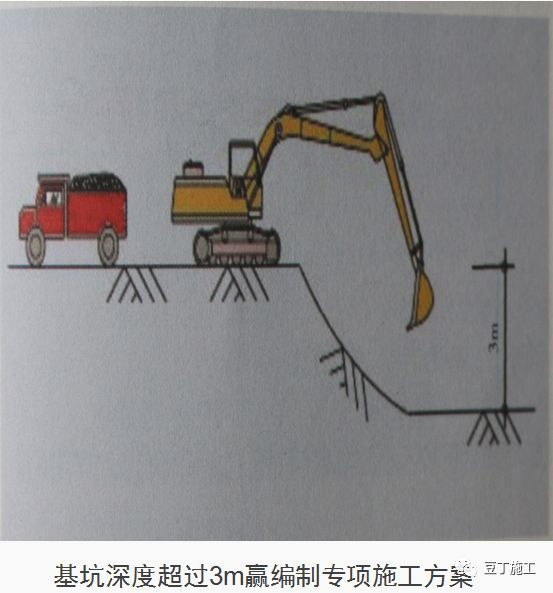 十项建筑基坑工程检查要点详细图解,剖面图非常棒!