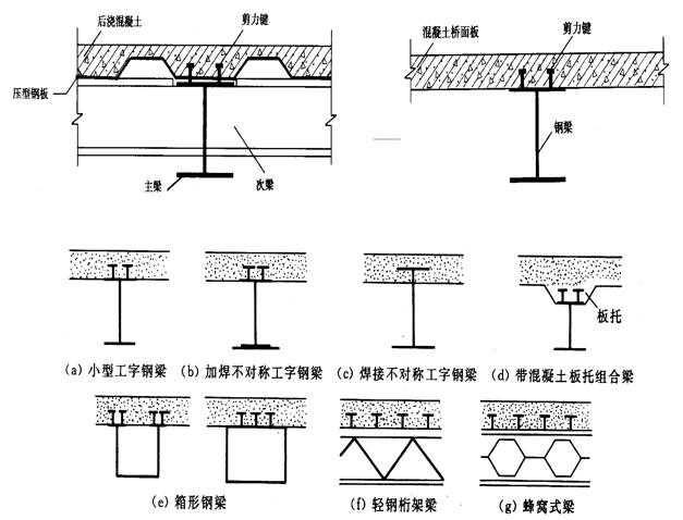 钢-混凝土组合梁-长安大学(PPT,151页)_3
