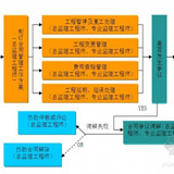 建筑工程施工资料<br>验收表格大全(263页)