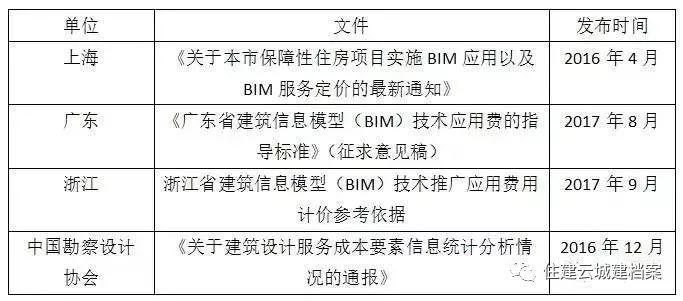 BIM收费标准汇总!