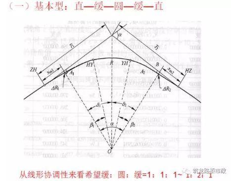 超全道路工程平面线型设计,不会的时候拿出来看就可以了!_66