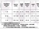【全国】华科地下工程岩石隧道施工技术(共91页)