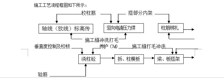 九层框架结构商住楼工程施工组织设计(共58页,内容详细)