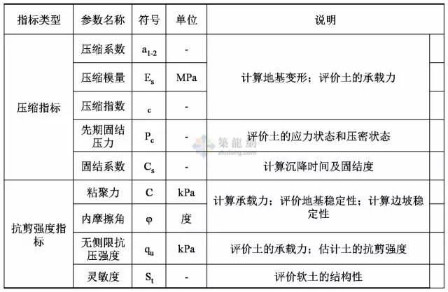 工程勘察中常用岩土工程参数及选用(超清晰表格)_4