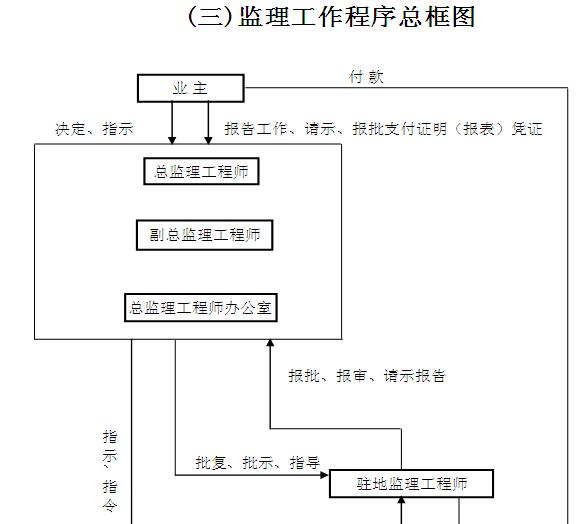 [黑龙江]公路改扩建工程监理实施细则(187页)_1