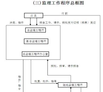 [黑龙江]公路改扩建工程监理实施细则(187页)