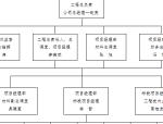 宾馆楼及附属用房改造装饰工程施工组织设计方案(共85页)