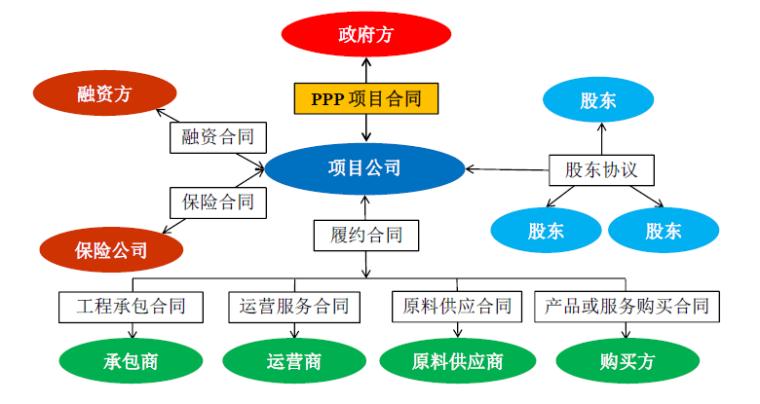 PPP项目操作流程及操作指南培训讲义