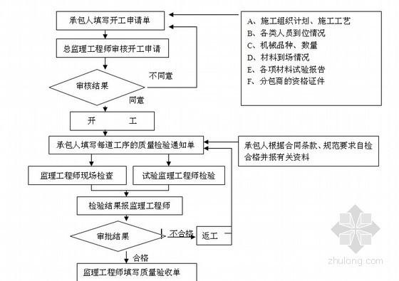 [福建]超高层住宅工程监理大纲(共214页 附流程图)