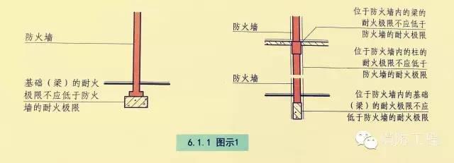 新规/防火墙的建筑结构规范,你知道多少?
