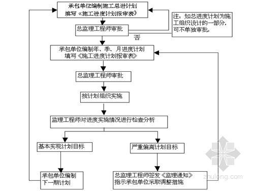 [浙江]框架结构多层住宅工程监理大纲 115页 (范本)