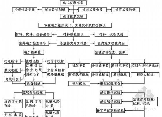 [内蒙古]230页Ⅰ级铁路改建工程监理规划(新铺轨 站场 四电)