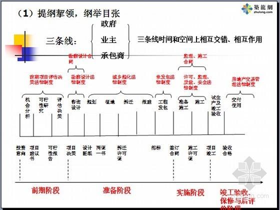 建设工程法律法规基础知识讲解(9个文件)