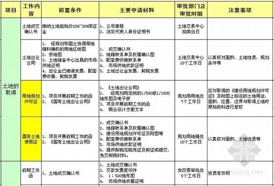 房地产报批报建流程流程表(五证审批流程)