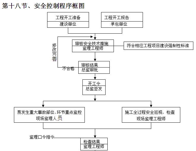 安置房建设项目监理大纲(256页,图文丰富)_2
