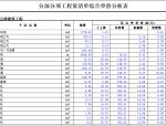 某框架办公楼-分部分项工程量清单综合单价分析表