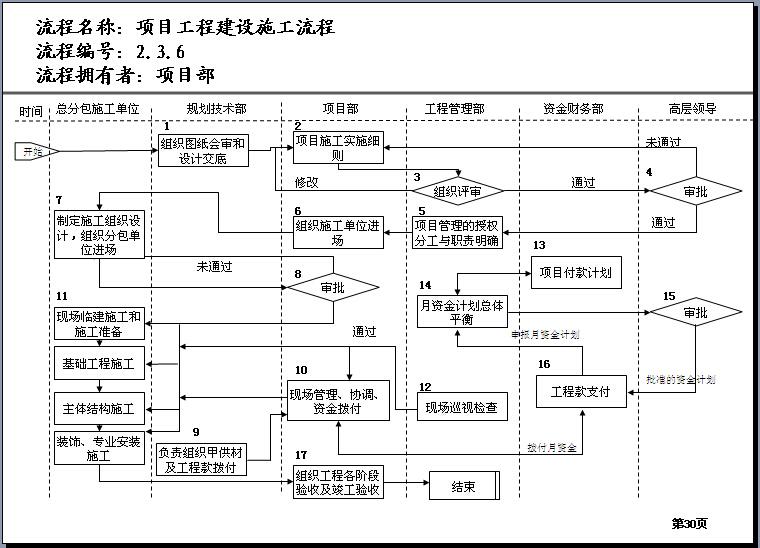 建筑工程公司内部管理流程样板(55页)