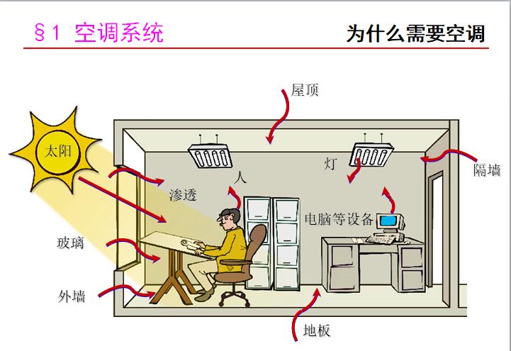 vrv空调系统施工方资料下载-某大型企业空调系统内部培训(图文,127页)