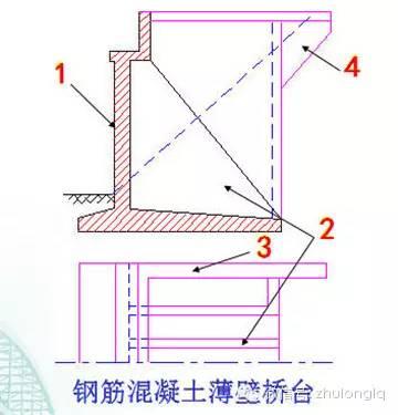 梁桥、拱桥桥台构造类型及其构造特点_3