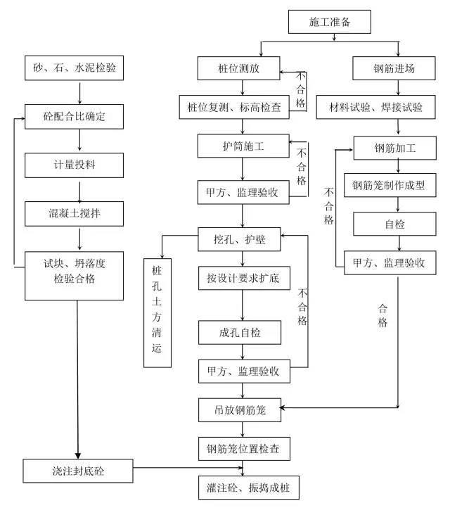 14种桩基施工流程图