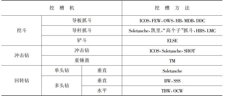 防渗工程施工工艺与技术标准实用手册_5