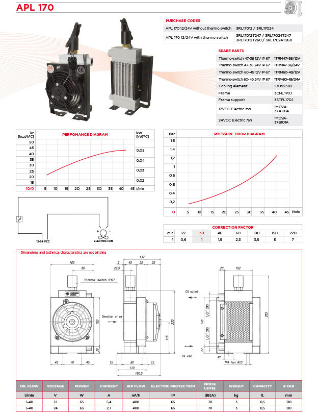 SESINO直流电动机换热器APL 430