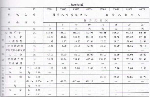 2010版浙江省施工机械台班费用定额