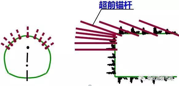 隧道施工超前预支护技术最全图文展示,就在这里!
