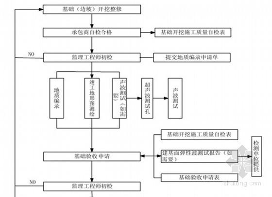 [四川]水利工程监理企业实施细则 83页(14篇监理细则)