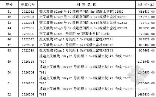 2012年4季度鐵路工程材料價格信息(62頁)