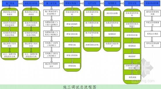 [成都]133米办公楼智能化系统施工组织设计