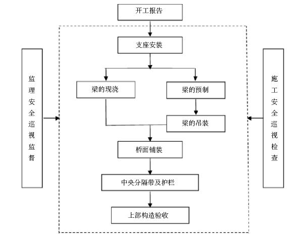 上部构造安全监理流程.png