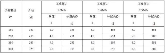 水电工程材料进场验收标准大全_10