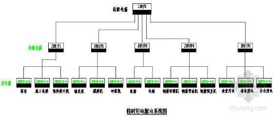 临时用电配电系统图示意图