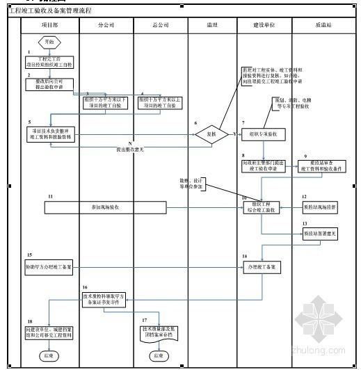 建筑工程总承包施工技术质量管理手册(附流程图)