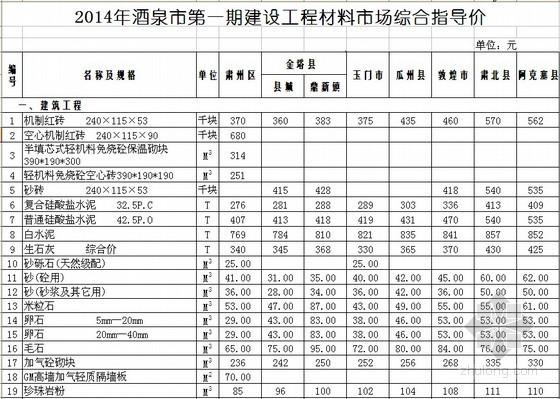 [酒泉]2014年第1期建设材料指导价700余项(含材料价差调整系数)