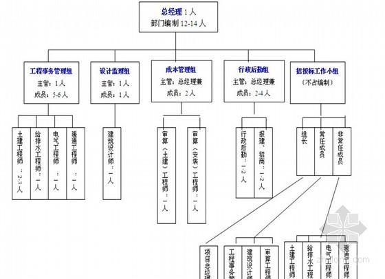 [万科]地产工程管理手册(附图表)112页