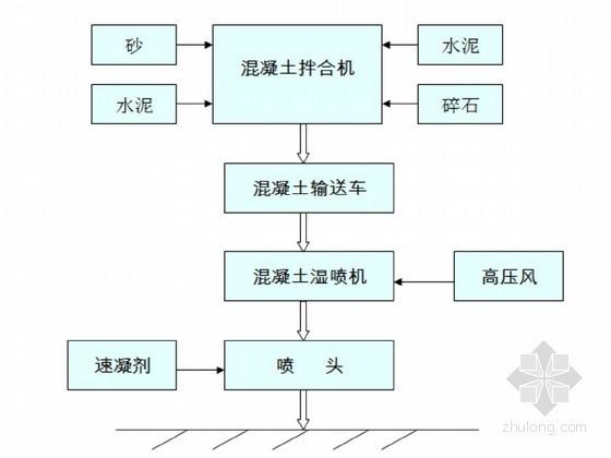 隧道施工工艺流程图